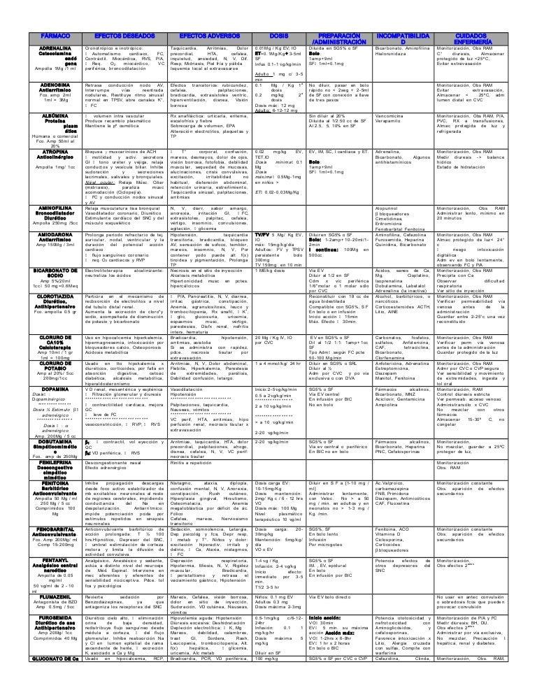 administracion rapida de medicamentos endovenosos pdf
