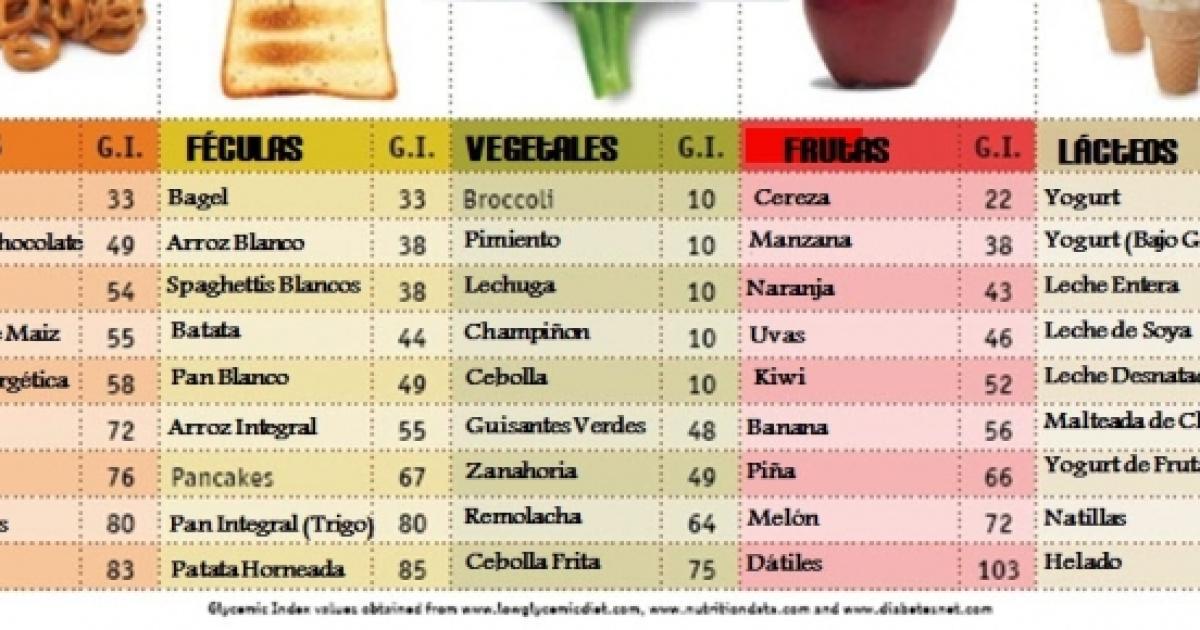 alimentos bajo indice glucemico de los alimentos chilenos pdf