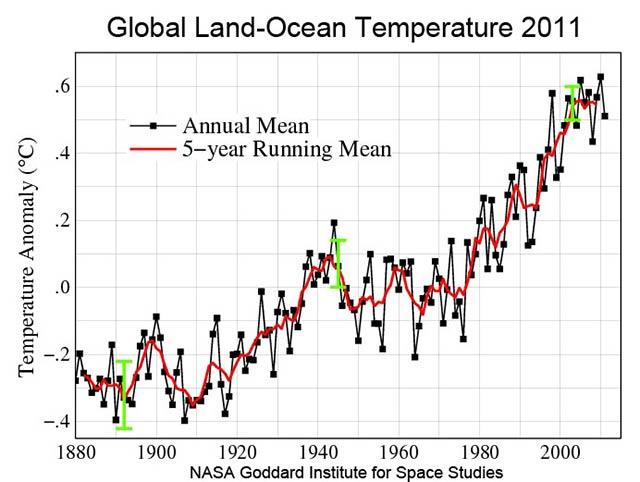 an apparent hiatus in global warming pdf
