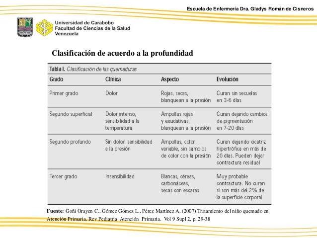 actualizacion quemaduras en pediatria pdf