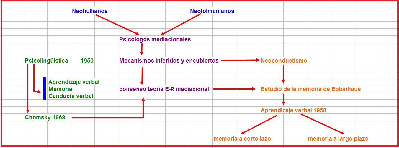 codificación y decodificación del lenguaje psicolinguistica pdf