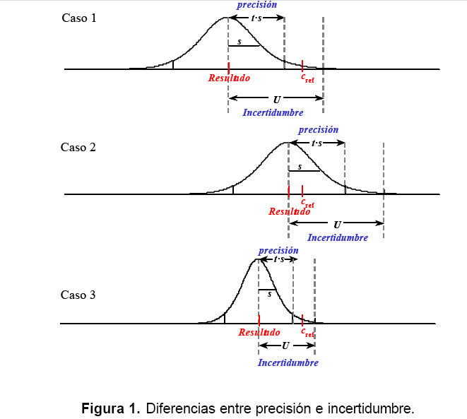 condiciones de medicion o condiciones de medida