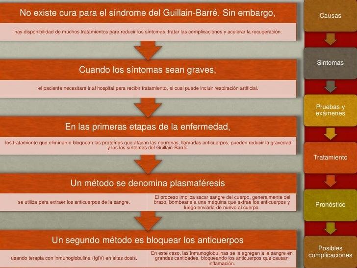 complicaciones del sindrome de guillain barre pdf