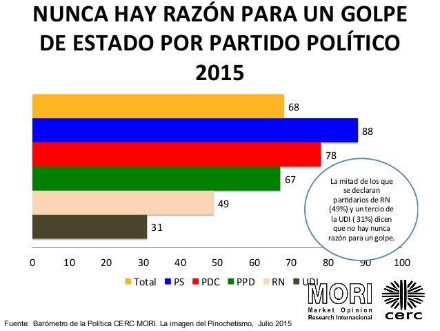 barometro de la política 2015 pdf