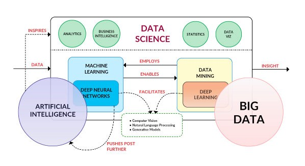 data science and big data analytics pdf